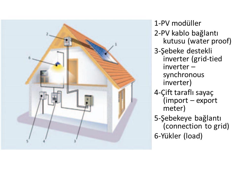 1-PV modüller 2-PV kablo bağlantı kutusu (water proof) 3-Şebeke destekli inverter (grid-tied inverter – synchronous inverter) 4-Çift taraflı sayaç (import – export meter) 5-Şebekeye bağlantı (connection to grid) 6-Yükler (load)