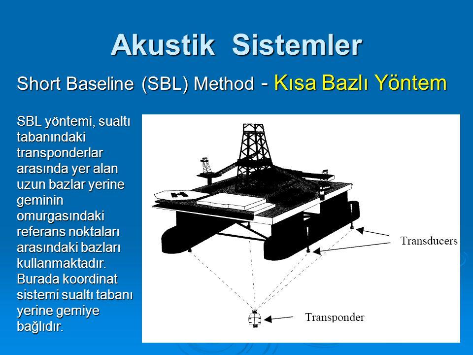 Akustik Sistemler Short Baseline (SBL) Method - Kısa Bazlı Yöntem SBL yöntemi, sualtı tabanındaki transponderlar arasında yer alan uzun bazlar yerine geminin omurgasındaki referans noktaları arasındaki bazları kullanmaktadır.