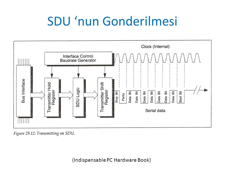 SDU 'nun Gonderilmesi (Indispensable PC Hardware Book)