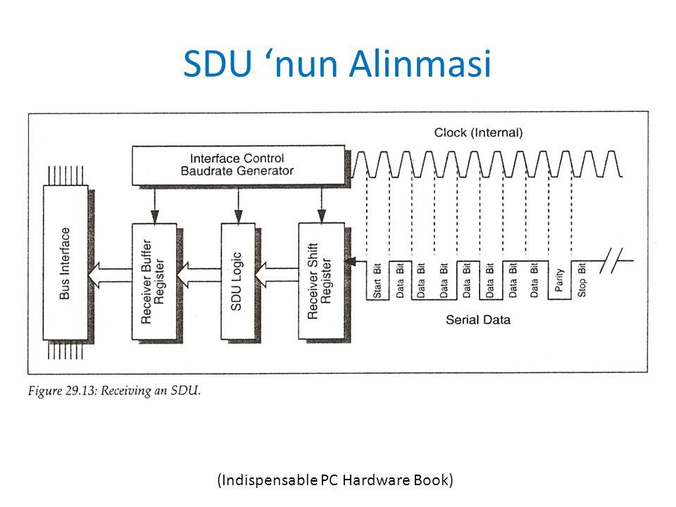 SDU 'nun Alinmasi (Indispensable PC Hardware Book)