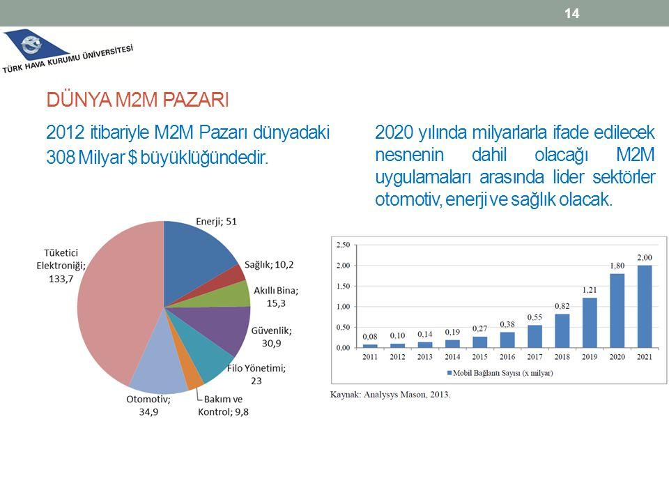 2012 itibariyle M2M Pazarı dünyadaki 308 Milyar $ büyüklüğündedir. DÜNYA M2M PAZARI 14 2020 yılında milyarlarla ifade edilecek nesnenin dahil olacağı