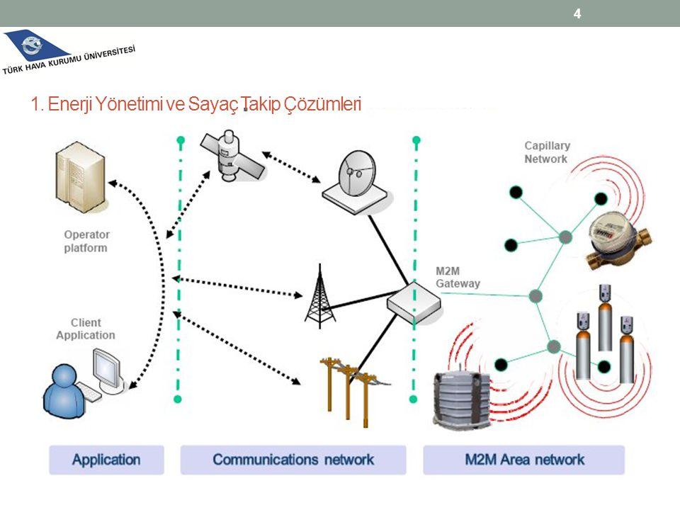 4 1. Enerji Yönetimi ve Sayaç Takip Çözümleri