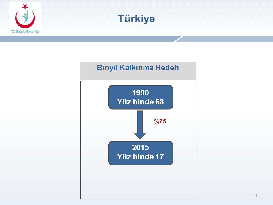 20 Binyıl Kalkınma Hedefi 1990 Yüz binde 68 2015 Yüz binde 17 %75 Türkiye