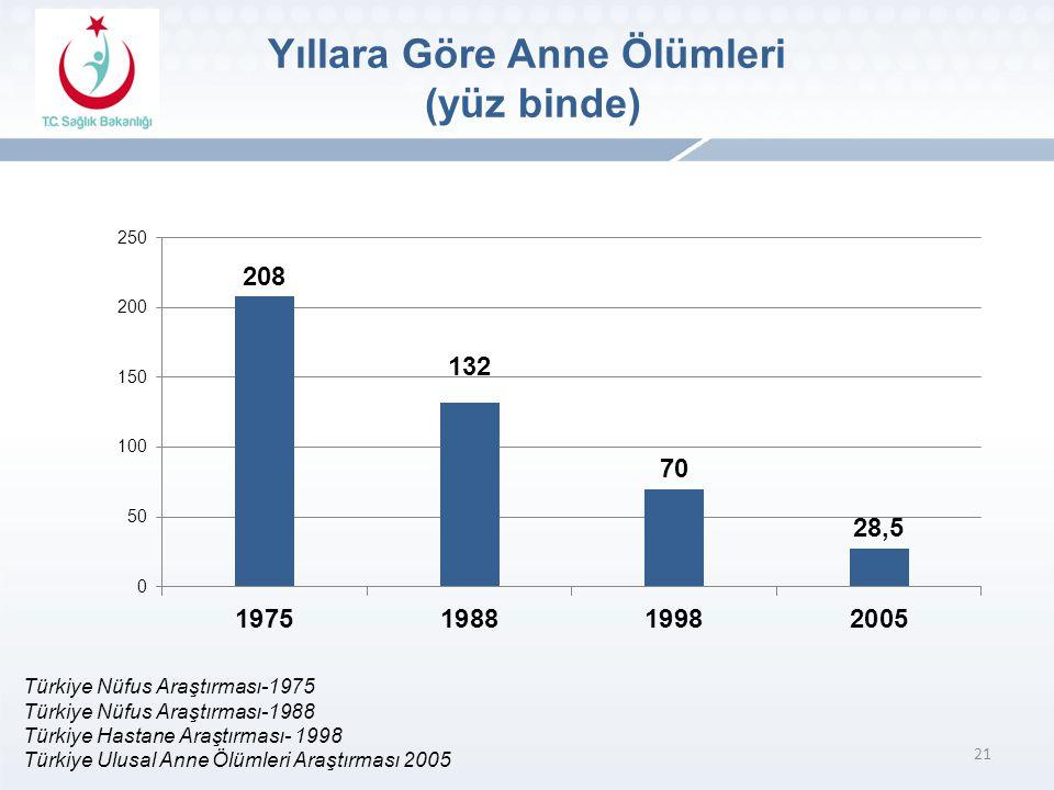 21 Türkiye Nüfus Araştırması-1975 Türkiye Nüfus Araştırması-1988 Türkiye Hastane Araştırması- 1998 Türkiye Ulusal Anne Ölümleri Araştırması 2005 Yıllara Göre Anne Ölümleri (yüz binde)