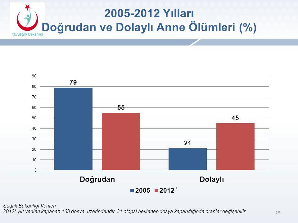 23 Sağlık Bakanlığı Verileri 2012* yılı verileri kapanan 163 dosya üzerindendir.