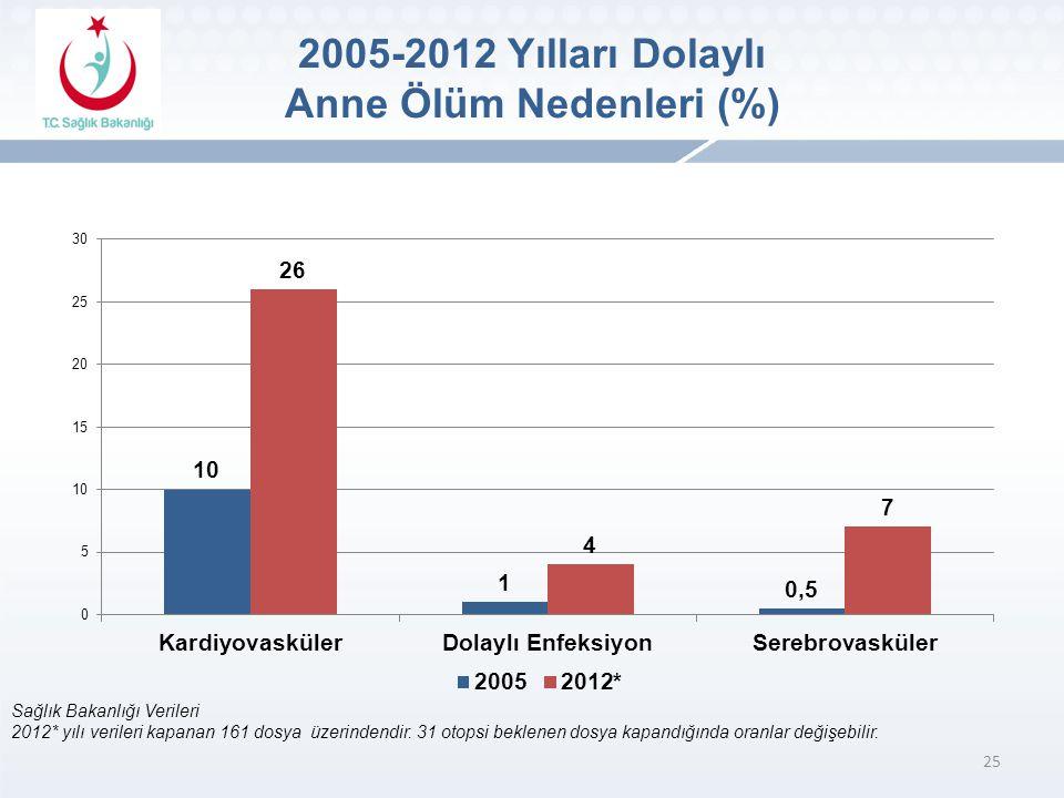 25 Sağlık Bakanlığı Verileri 2012* yılı verileri kapanan 161 dosya üzerindendir.