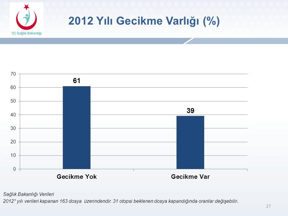 27 Sağlık Bakanlığı Verileri 2012* yılı verileri kapanan 163 dosya üzerindendir.