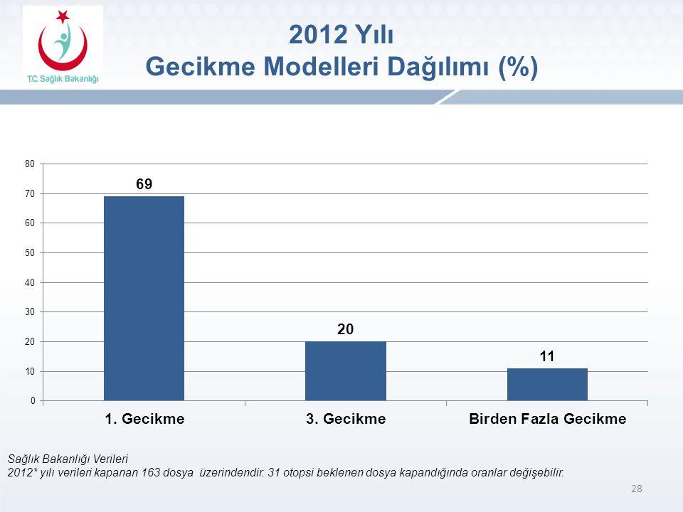 28 Sağlık Bakanlığı Verileri 2012* yılı verileri kapanan 163 dosya üzerindendir.