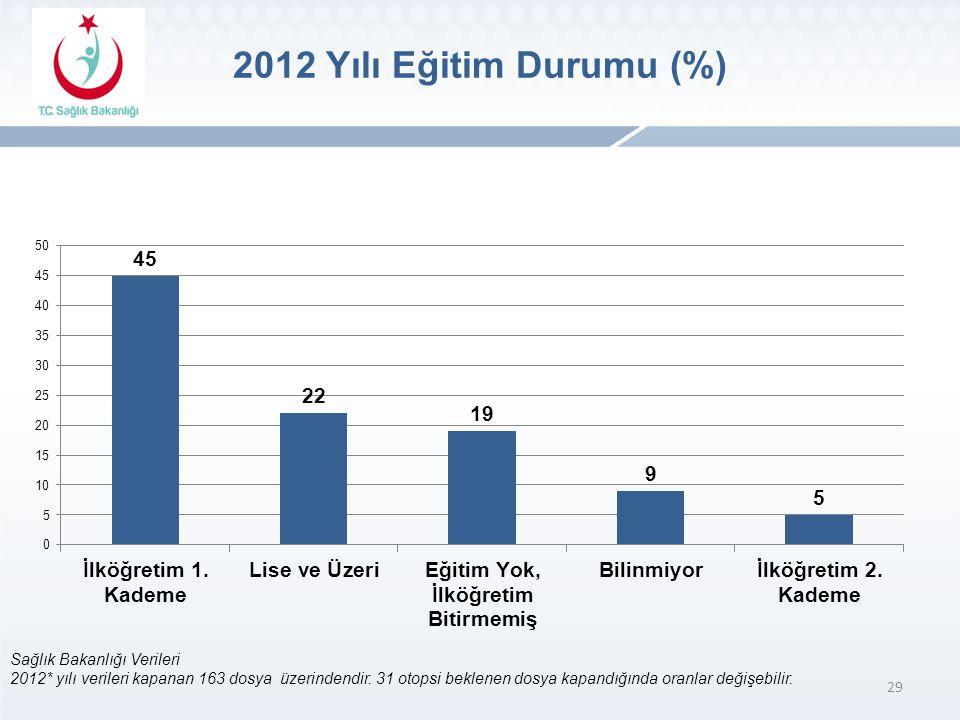 29 Sağlık Bakanlığı Verileri 2012* yılı verileri kapanan 163 dosya üzerindendir.