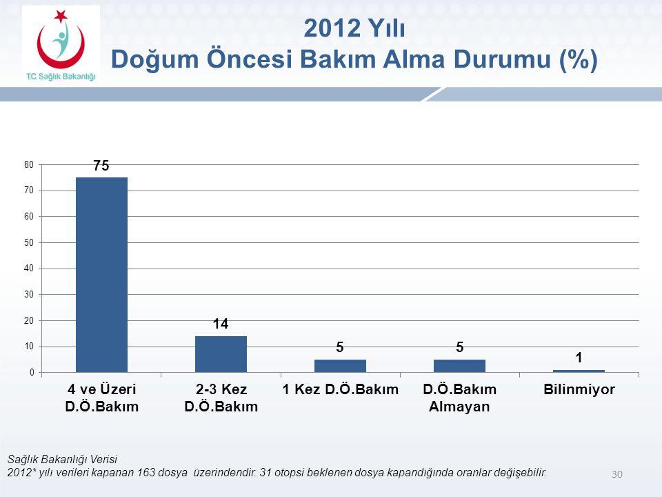 30 Sağlık Bakanlığı Verisi 2012* yılı verileri kapanan 163 dosya üzerindendir.