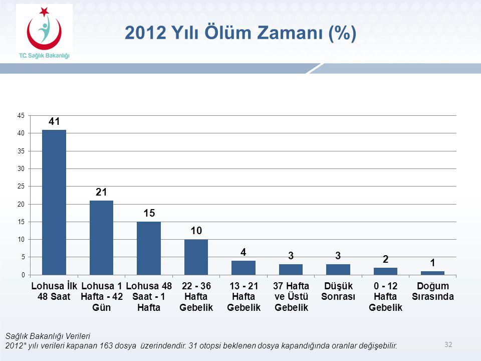 32 Sağlık Bakanlığı Verileri 2012* yılı verileri kapanan 163 dosya üzerindendir.