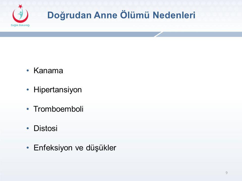 9 Doğrudan Anne Ölümü Nedenleri • Kanama • Hipertansiyon • Tromboemboli • Distosi • Enfeksiyon ve düşükler