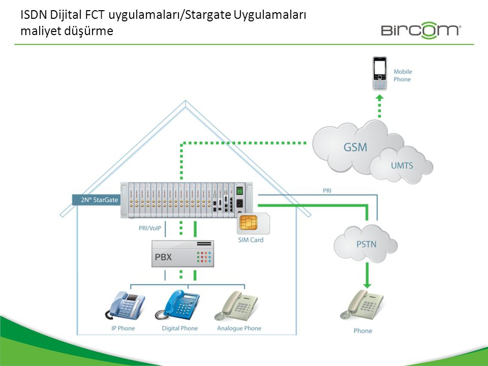 ISDN Dijital FCT uygulamaları/Stargate Uygulamaları maliyet düşürme