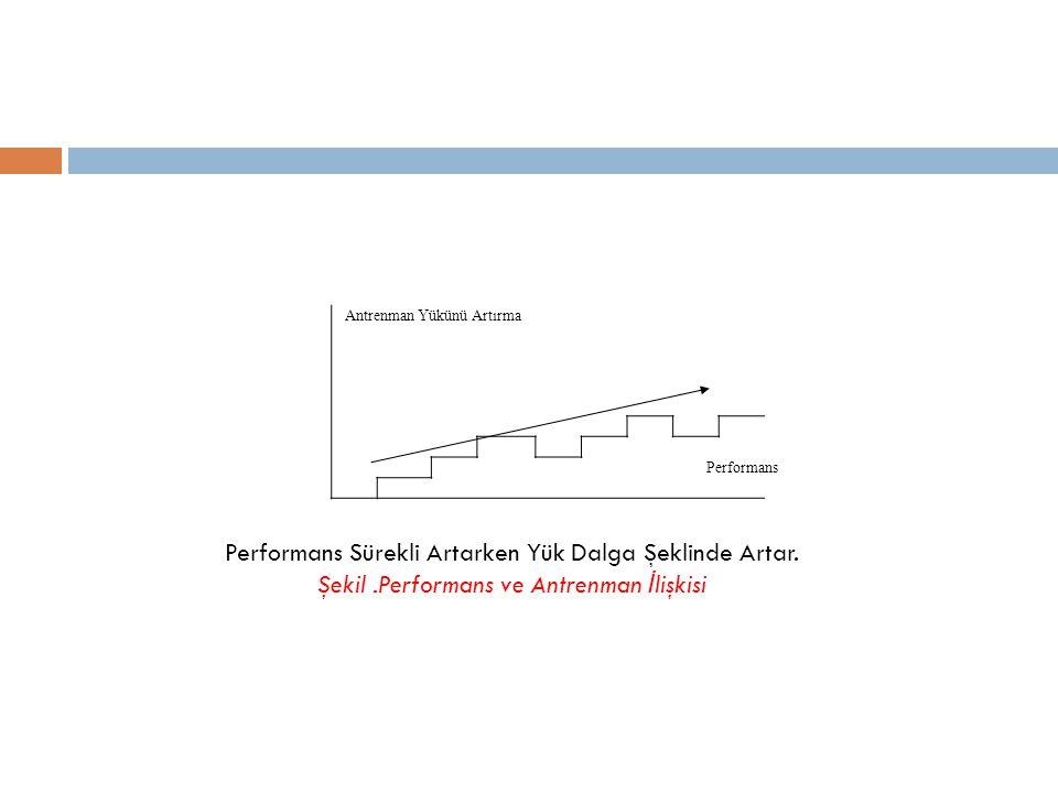 Antrenman Yükünü Artırma Performans Performans Sürekli Artarken Yük Dalga Şeklinde Artar. Şekil.Performans ve Antrenman İ lişkisi