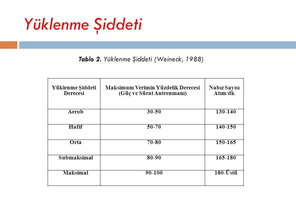 Yüklenme Şiddeti Yüklenme Şiddeti Derecesi Maksimum Verimin Yüzdelik Derecesi (Güç ve Sürat Antrenmanı) Nabız Sayısı Atım/dk Aerob30-50130-140 Hafif50