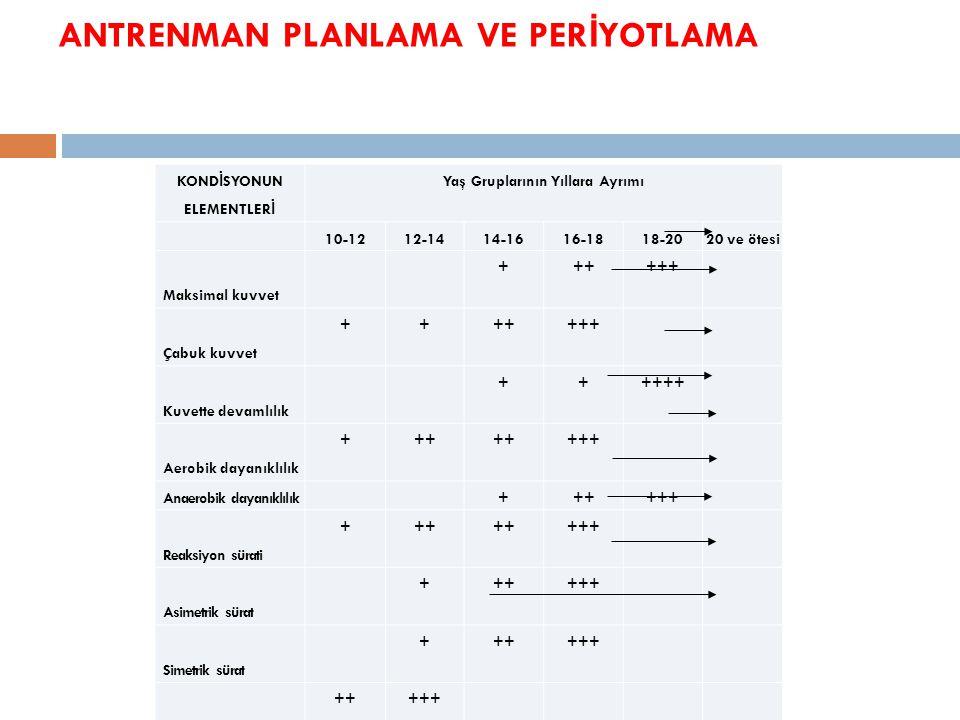 ANTRENMAN PLANLAMA VE PER İ YOTLAMA KOND İ SYONUN ELEMENTLER İ Yaş Gruplarının Yıllara Ayrımı 10-1212-1414-1616-1818-2020 ve ötesi Maksimal kuvvet +++