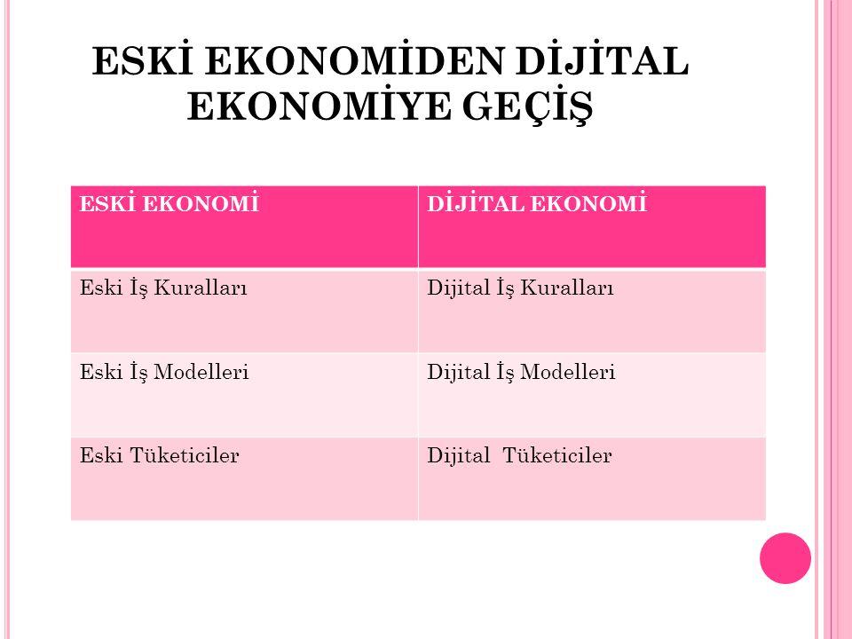 DİJİTAL PAZARLAMA YÖNTEMLERİ Sanal Pazar Yerleri (Virtual Market Places): Alıcı ve satıcıları sanal ortamda biraraya getirerek birbirleriyle alışveriş yapmalarına olanak sağlayan dijital iş modelidir.
