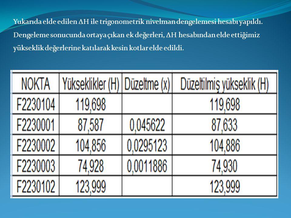 Yukarıda elde edilen ΔH ile trigonometrik nivelman dengelemesi hesabı yapıldı. Dengeleme sonucunda ortaya çıkan ek değerleri, ΔH hesabından elde ettiğ