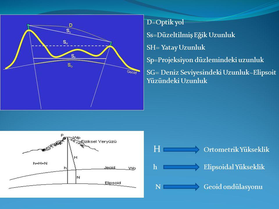 D=Optik yol Ss=Düzeltilmiş Eğik Uzunluk SH= Yatay Uzunluk Sp=Projeksiyon düzlemindeki uzunluk SG= Deniz Seviyesindeki Uzunluk~Elipsoit Yüzündeki Uzunl