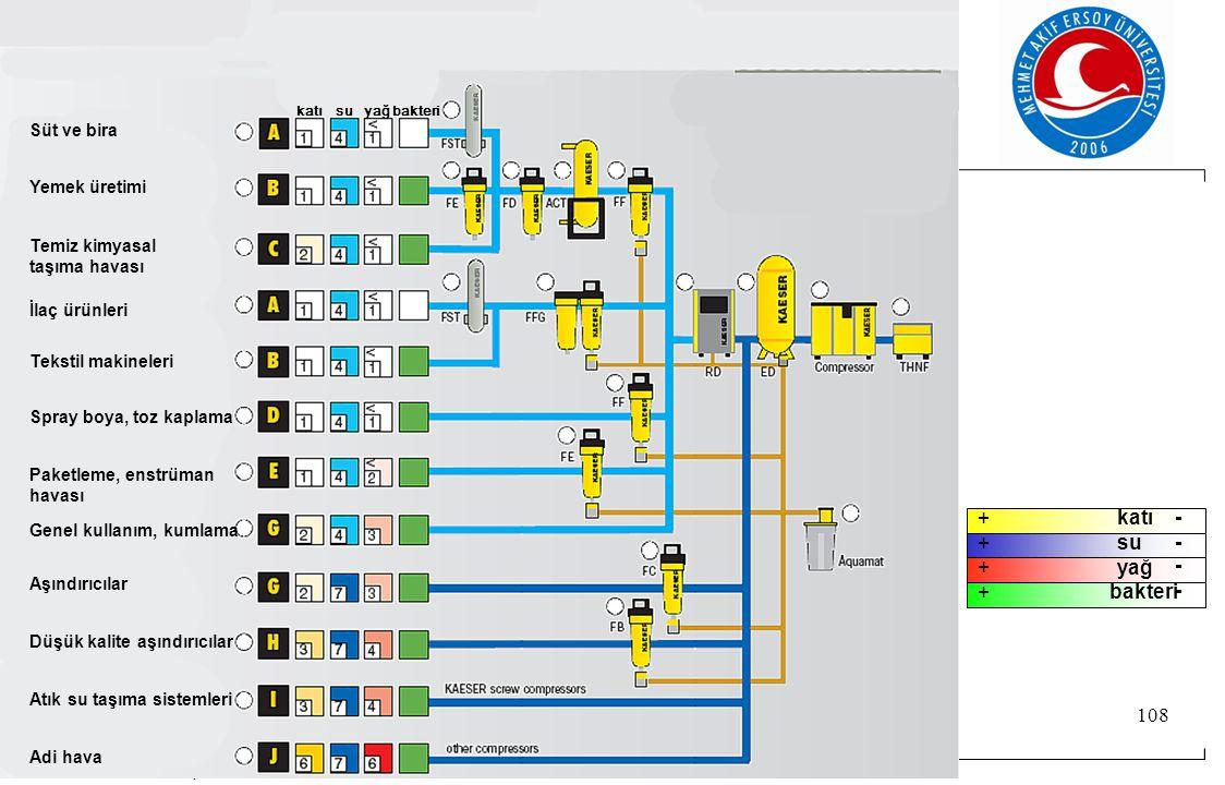 © Festo Didaktik- Eğitim ve Danışmanlık 108 Süt ve bira Yemek üretimi Temiz kimyasal taşıma havası İlaç ürünleri Tekstil makineleri Spray boya, toz kaplama Paketleme, enstrüman havası Atık su taşıma sistemleri Genel kullanım, kumlama katısuyağbakteri Adi hava Aşındırıcılar Düşük kalite aşındırıcılar + + + + - - - - katı su yağ bakteri