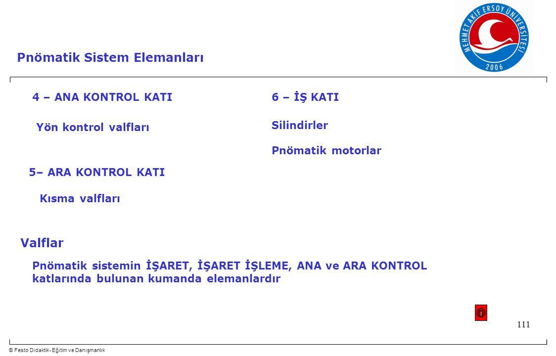 © Festo Didaktik- Eğitim ve Danışmanlık 111 Pnömatik Sistem Elemanları 4 – ANA KONTROL KATI Yön kontrol valfları 5– ARA KONTROL KATI Kısma valfları 6