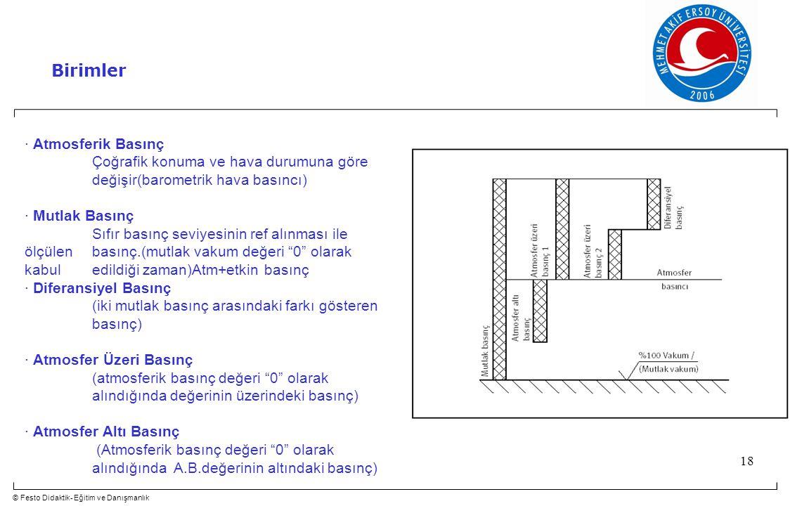 © Festo Didaktik- Eğitim ve Danışmanlık 18 · Atmosferik Basınç Çoğrafik konuma ve hava durumuna göre değişir(barometrik hava basıncı) · Mutlak Basınç Sıfır basınç seviyesinin ref alınması ile ölçülen basınç.(mutlak vakum değeri 0 olarak kabul edildiği zaman)Atm+etkin basınç · Diferansiyel Basınç (iki mutlak basınç arasındaki farkı gösteren basınç) · Atmosfer Üzeri Basınç (atmosferik basınç değeri 0 olarak alındığında değerinin üzerindeki basınç) · Atmosfer Altı Basınç (Atmosferik basınç değeri 0 olarak alındığında A.B.değerinin altındaki basınç) Birimler