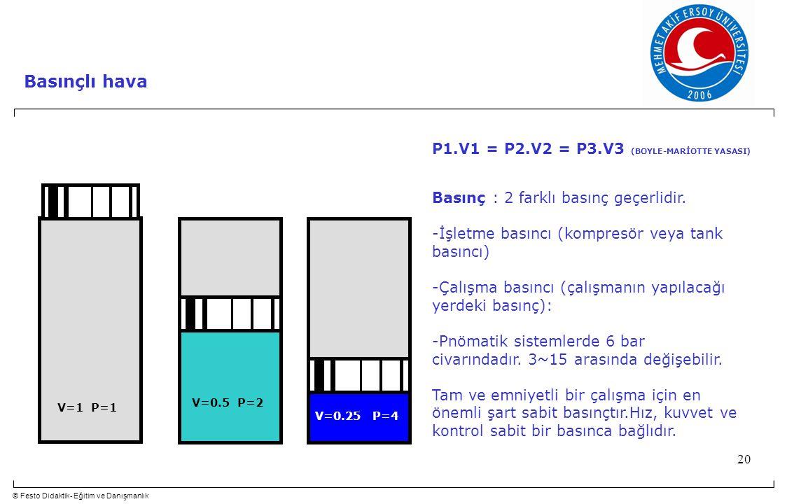 © Festo Didaktik- Eğitim ve Danışmanlık 20 Basınçlı hava V=1 P=1 V=0.5 P=2 V=0.25 P=4 Basınç : 2 farklı basınç geçerlidir. -İşletme basıncı (kompresör