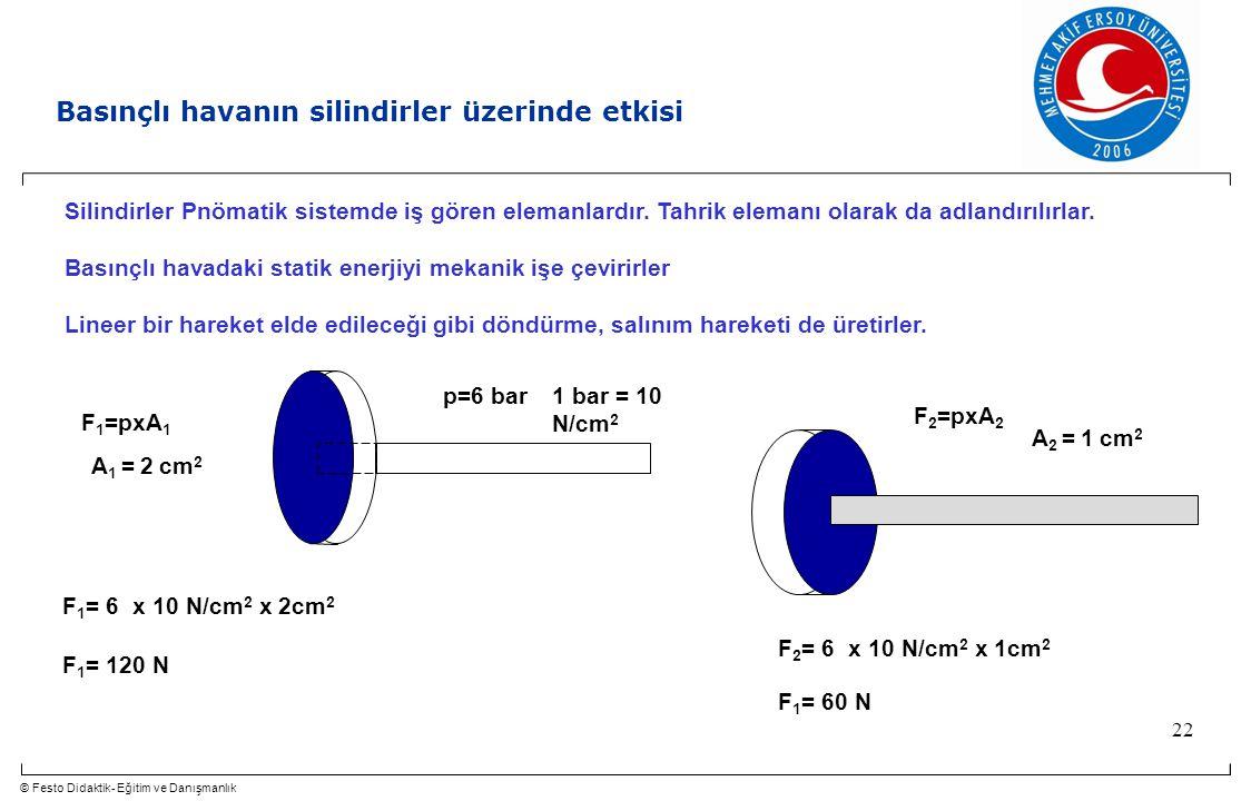© Festo Didaktik- Eğitim ve Danışmanlık 22 Silindirler Pnömatik sistemde iş gören elemanlardır. Tahrik elemanı olarak da adlandırılırlar. Basınçlı hav