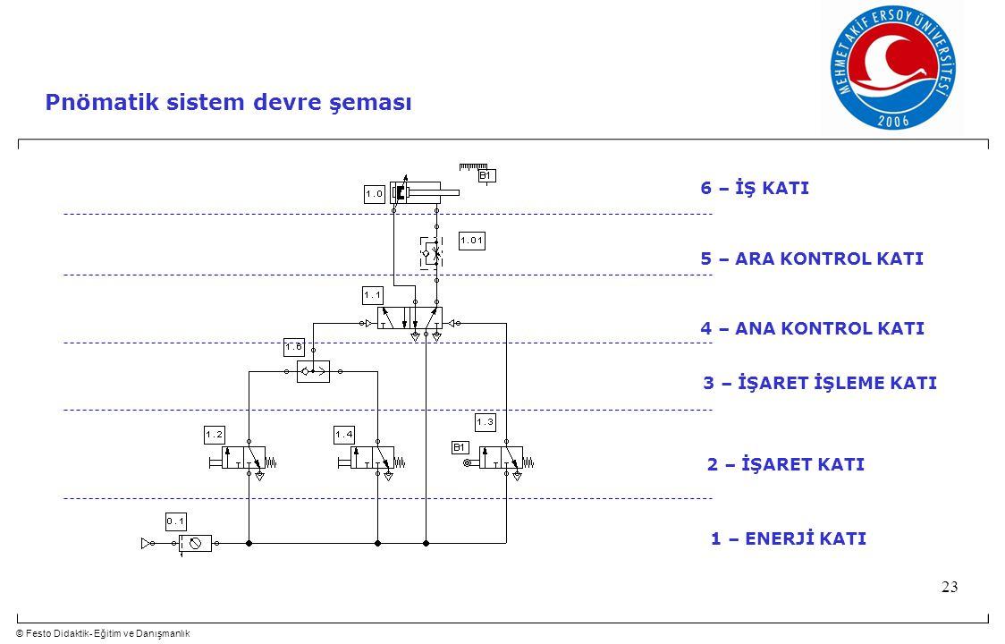 © Festo Didaktik- Eğitim ve Danışmanlık 23 Pnömatik sistem devre şeması 6 – İŞ KATI 5 – ARA KONTROL KATI 4 – ANA KONTROL KATI 3 – İŞARET İŞLEME KATI 2