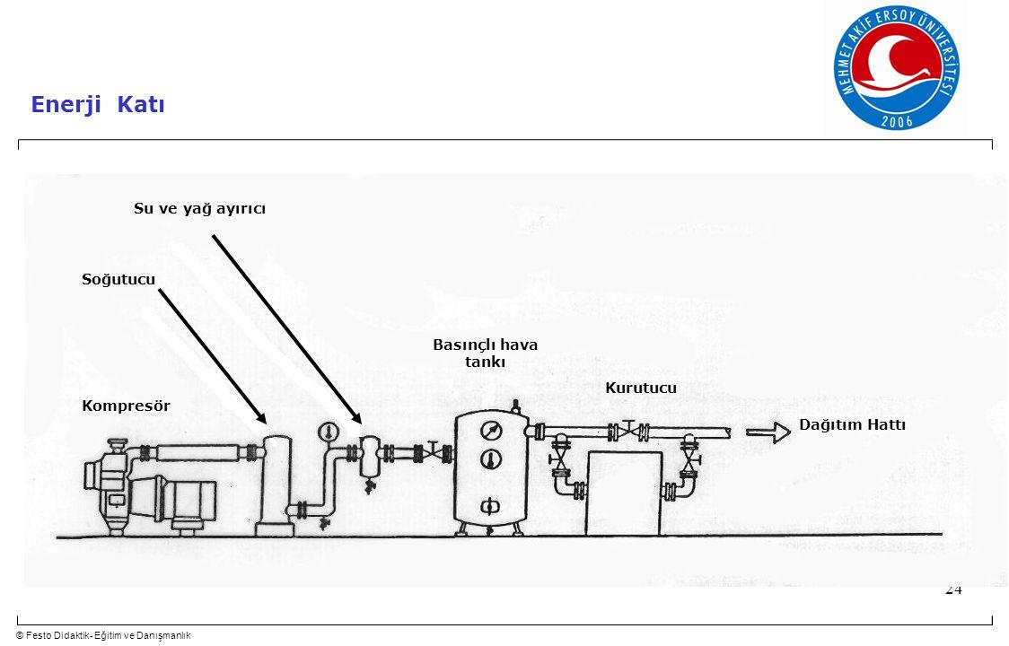 © Festo Didaktik- Eğitim ve Danışmanlık 24 Soğutucu Su ve yağ ayırıcı Basınçlı hava tankı Kurutucu Kompresör Dağıtım Hattı Enerji Katı