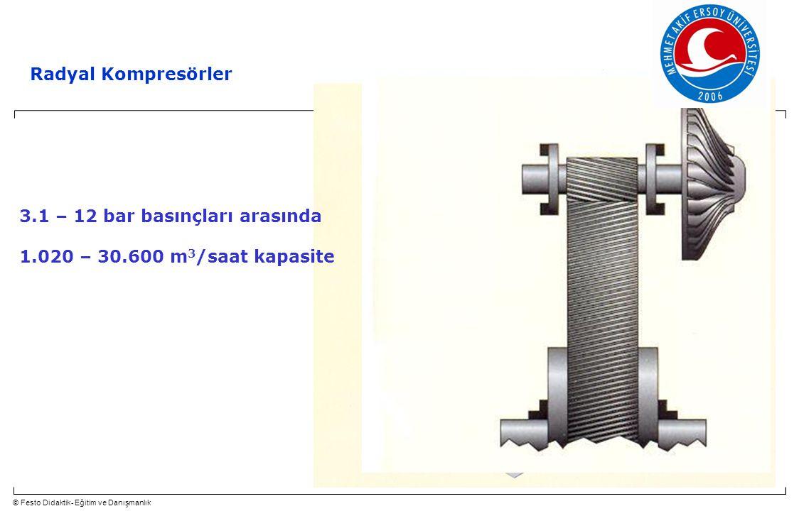 © Festo Didaktik- Eğitim ve Danışmanlık 32 Radyal Kompresörler 3.1 – 12 bar basınçları arasında 1.020 – 30.600 m 3 /saat kapasite