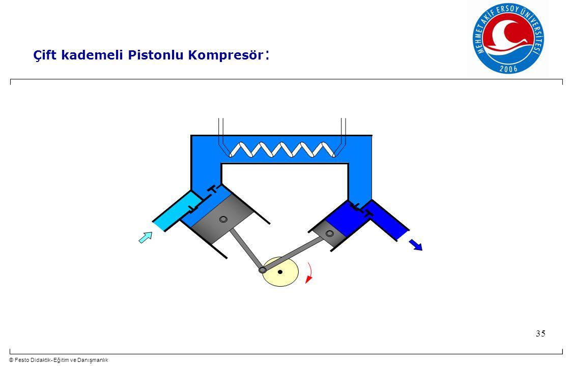 © Festo Didaktik- Eğitim ve Danışmanlık 35 Çift kademeli Pistonlu Kompresör :