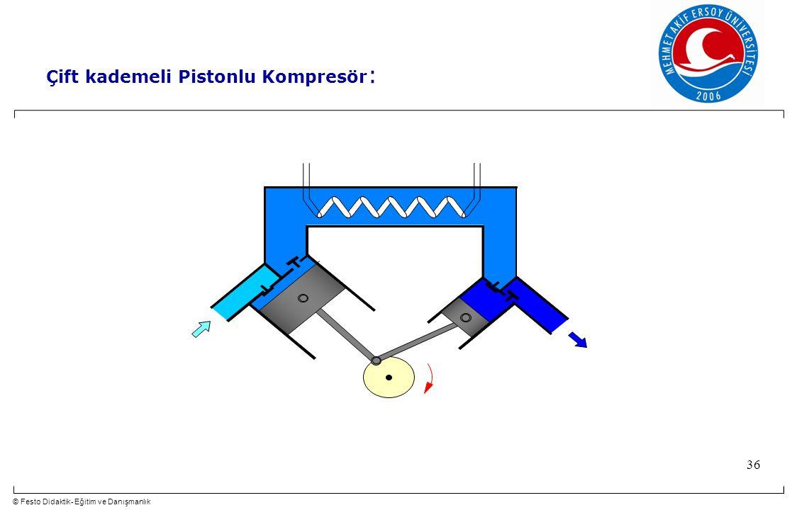 © Festo Didaktik- Eğitim ve Danışmanlık 36 Çift kademeli Pistonlu Kompresör :