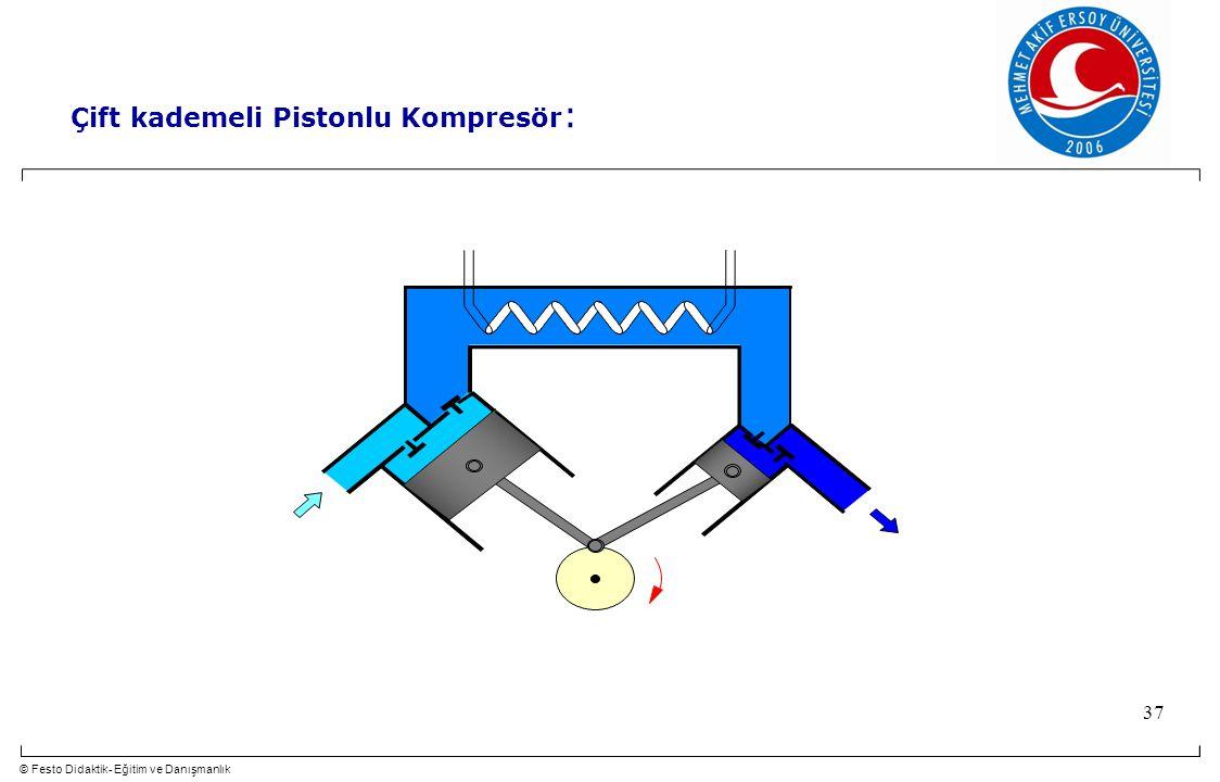 © Festo Didaktik- Eğitim ve Danışmanlık 37 Çift kademeli Pistonlu Kompresör :