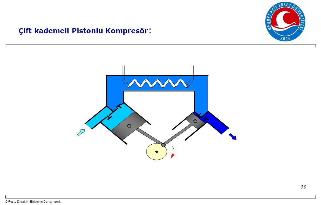 © Festo Didaktik- Eğitim ve Danışmanlık 38 Çift kademeli Pistonlu Kompresör :