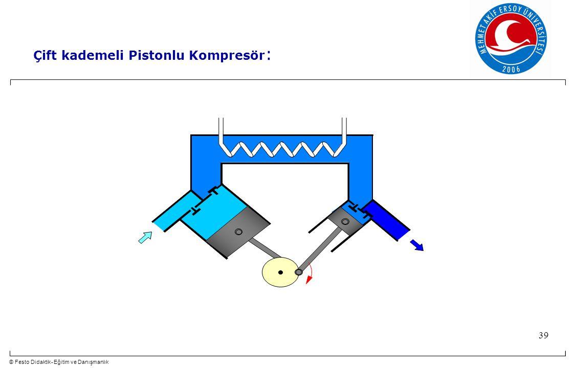© Festo Didaktik- Eğitim ve Danışmanlık 39 Çift kademeli Pistonlu Kompresör :