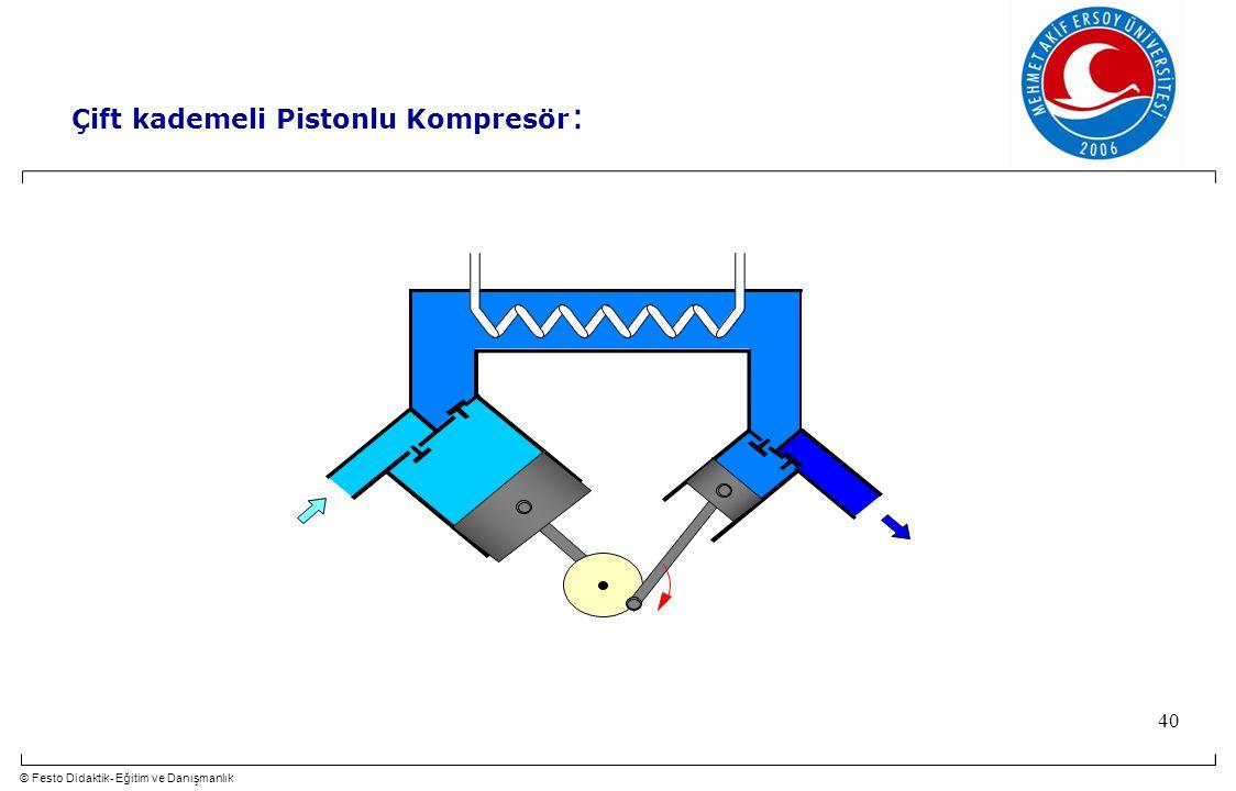© Festo Didaktik- Eğitim ve Danışmanlık 40 Çift kademeli Pistonlu Kompresör :