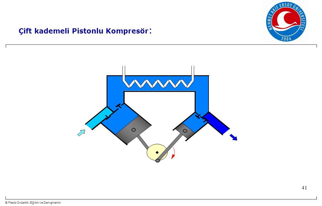 © Festo Didaktik- Eğitim ve Danışmanlık 41 Çift kademeli Pistonlu Kompresör :