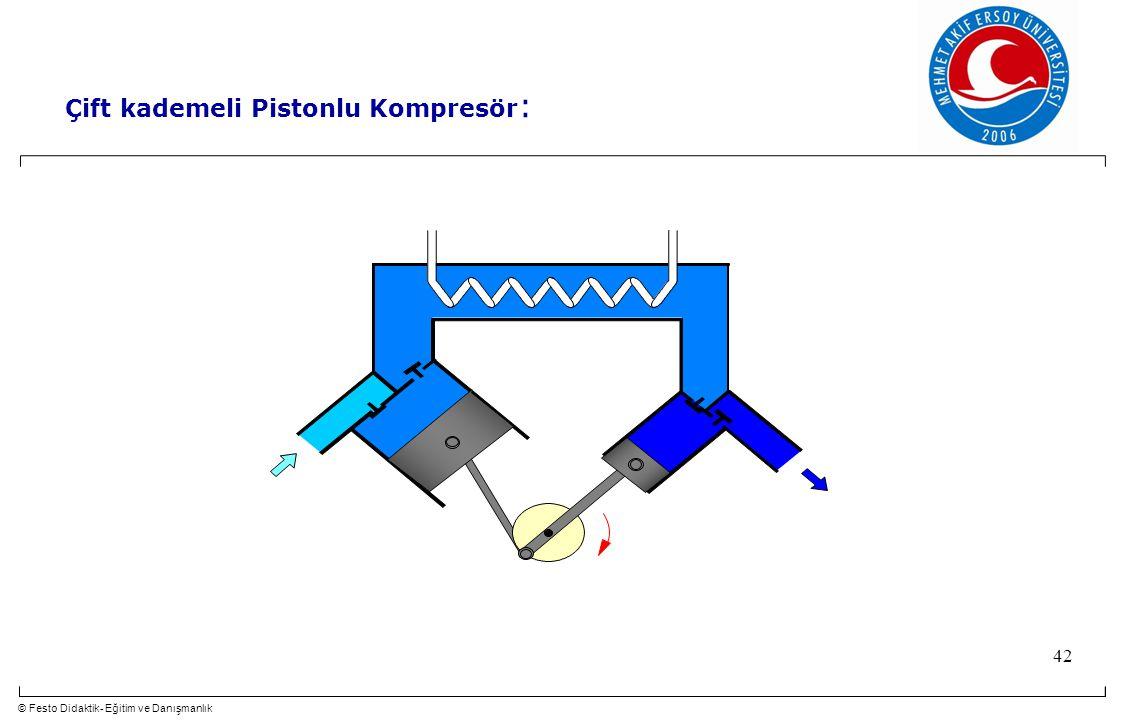 © Festo Didaktik- Eğitim ve Danışmanlık 42 Çift kademeli Pistonlu Kompresör :