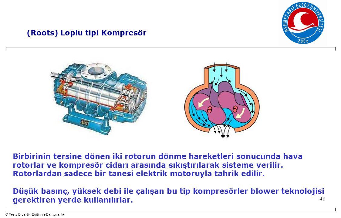 © Festo Didaktik- Eğitim ve Danışmanlık 48 Birbirinin tersine dönen iki rotorun dönme hareketleri sonucunda hava rotorlar ve kompresör cidarı arasında sıkıştırılarak sisteme verilir.