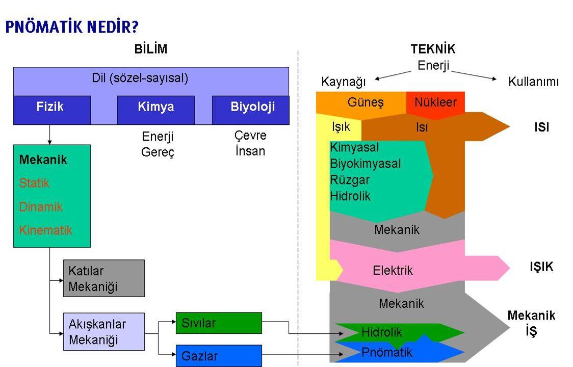 6 Çevre213 Elektrik PnömatikHidrolik Enerji sistemlerinin mukayesesi: Kullanım açısından Kuvvet231 Hız değeri (iş)213 Bakım213 Emniyet213 Arıza..