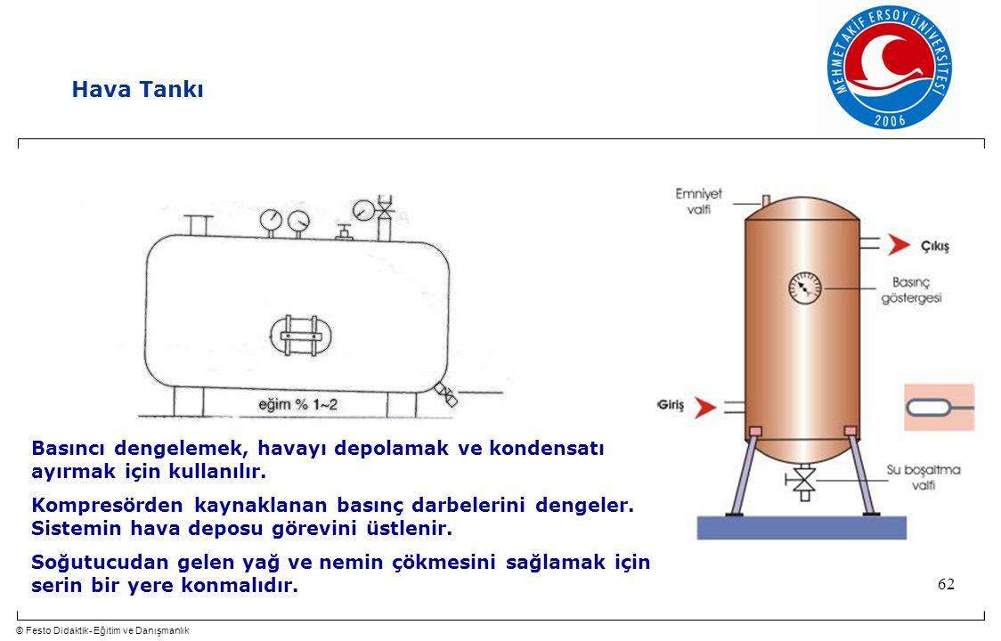 © Festo Didaktik- Eğitim ve Danışmanlık 62 Hava Tankı Basıncı dengelemek, havayı depolamak ve kondensatı ayırmak için kullanılır. Kompresörden kaynakl