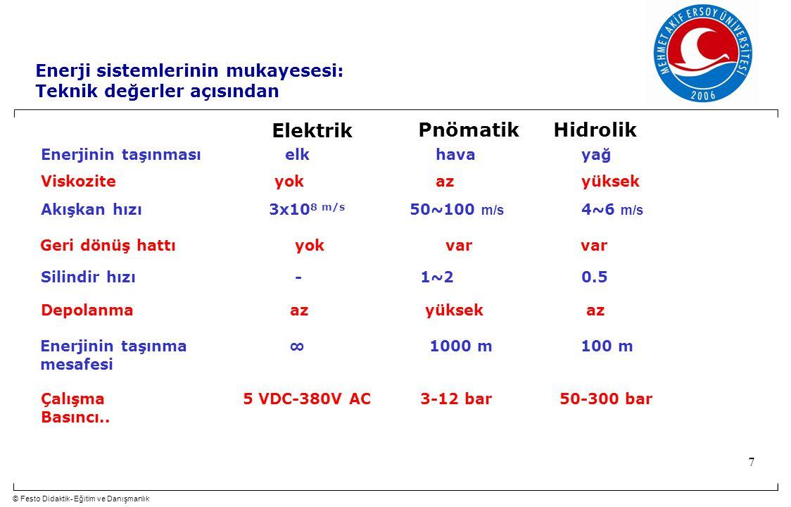 © Festo Didaktik- Eğitim ve Danışmanlık 7 Enerjinin taşınması elk havayağ Elektrik PnömatikHidrolik Enerji sistemlerinin mukayesesi: Teknik değerler açısından Viskozite yok azyüksek Akışkan hızı 3x10 8 m/s 50~100 m/s 4~6 m/s Silindir hızı - 1~20.5 Depolanma az yüksek az Enerjinin taşınma ∞ 1000 m100 m mesafesi Çalışma 5 VDC-380V AC 3-12 bar 50-300 bar Basıncı..