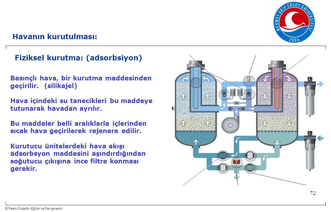 © Festo Didaktik- Eğitim ve Danışmanlık 72 Fiziksel kurutma: (adsorbsiyon) Basınçlı hava, bir kurutma maddesinden geçirilir.