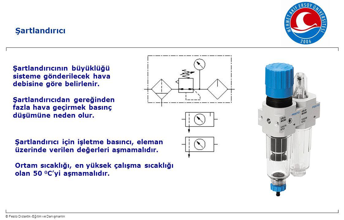 © Festo Didaktik- Eğitim ve Danışmanlık 74 Şartlandırıcı Şartlandırıcının büyüklüğü sisteme gönderilecek hava debisine göre belirlenir. Şartlandırıcıd