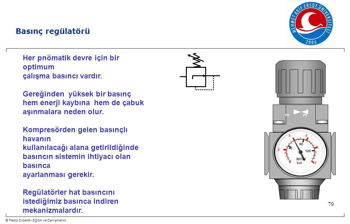 © Festo Didaktik- Eğitim ve Danışmanlık 79 Basınç regülatörü Her pnömatik devre için bir optimum çalışma basıncı vardır. Gereğinden yüksek bir basınç