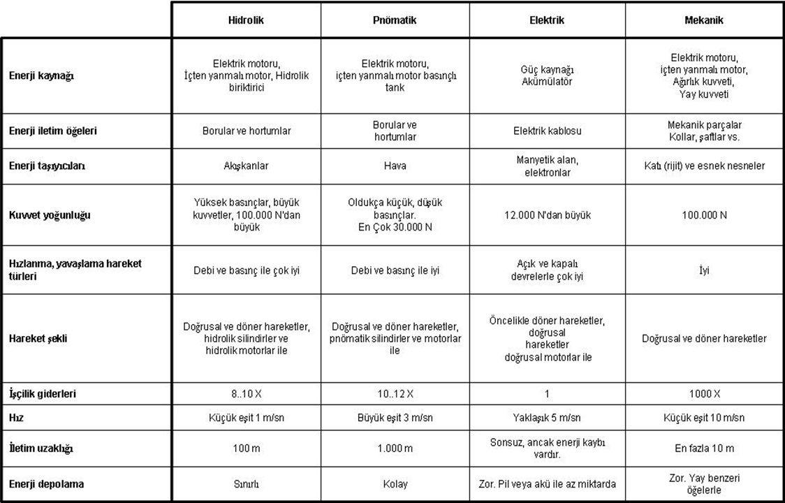 © Festo Didaktik- Eğitim ve Danışmanlık 109 Pnömatik Sistem Elemanları 6 – İŞ KATI 5 – ARA KONTROL KATI 4 – ANA KONTROL KATI 3 – İŞARET İŞLEME KATI 2 – İŞARET KATI 1 – ENERJİ KATI