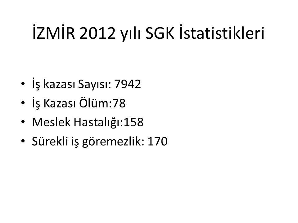 Tüm Türkiye 2012 yılı SGK İstatistikleri • İş kazası Sayısı: 62903 • İş Kazası Ölüm:1444 • Meslek Hastalığı:533 • Meslek Hastalığı ölüm:10 • Sürekli i