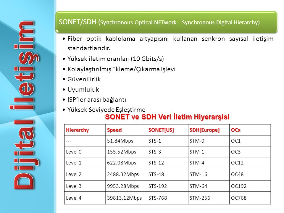 SONET/SDH ( Synchronous Optical NETwork - Synchronous Digital Hierarchy) •Fiber optik kablolama altyapısını kullanan senkron sayısal iletişim standart