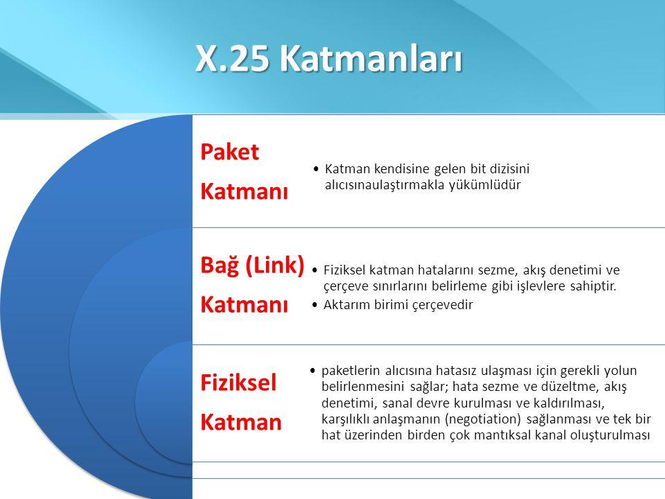 X.25 Katmanları Paket Katmanı Bağ (Link) Katmanı Fiziksel Katman •Katman kendisine gelen bit dizisini alıcısınaulaştırmakla yükümlüdür •Fiziksel katma